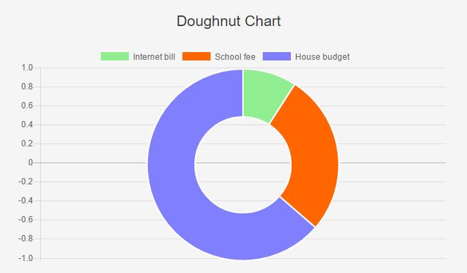 Doughnut Chart in AngularJS using ChartJS – Code2Succeed