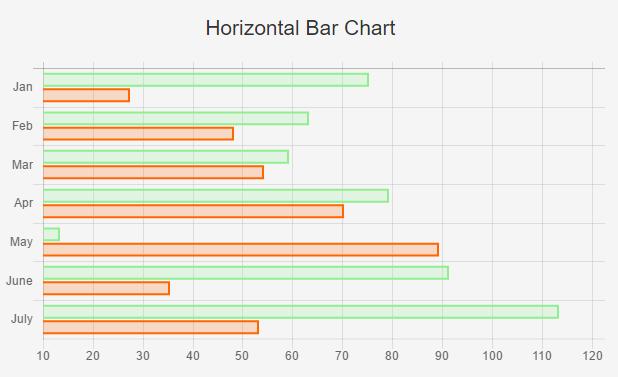 horizontalbarchartdoubledataset