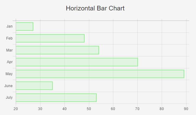 horizontalbarchartsingledataset