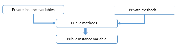 Hierarchical classification of access modifier.