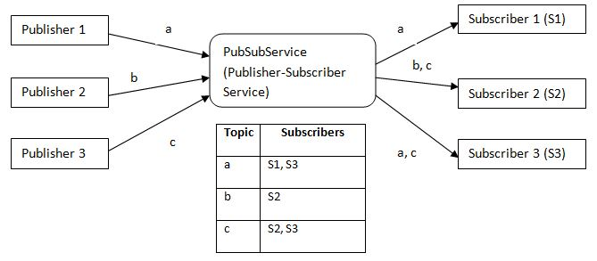 Publish-Subscribe Design Pattern
